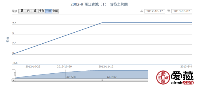 2002-9 丽江古城(T)邮票价格走势