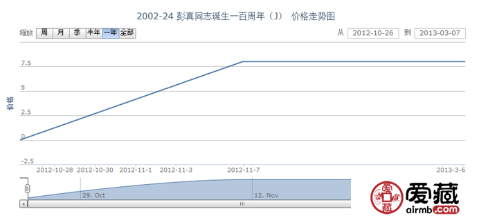 2002-24 彭真同志诞生一百周年(J)邮票