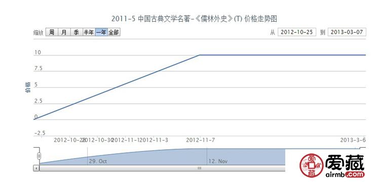 2011-5 中国古典文学名著-《儒林外史》(T)邮票价格走势