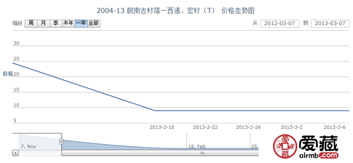2004-13 皖南古村落—西递、宏村(T)邮票行情
