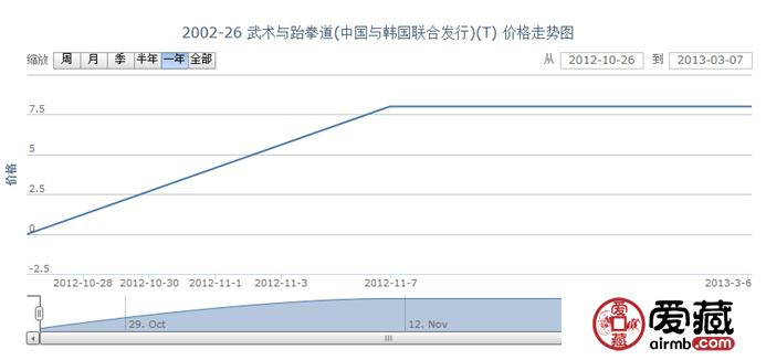 2002-26 武术与跆拳道(中国与韩国联合发行)(T)邮票价格走势