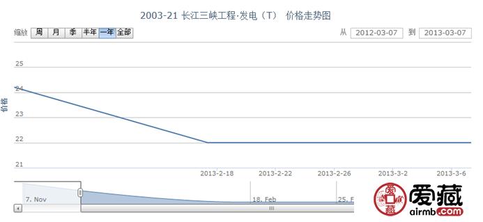 2003-21 长江三峡工程·发电(T)邮票价格走势