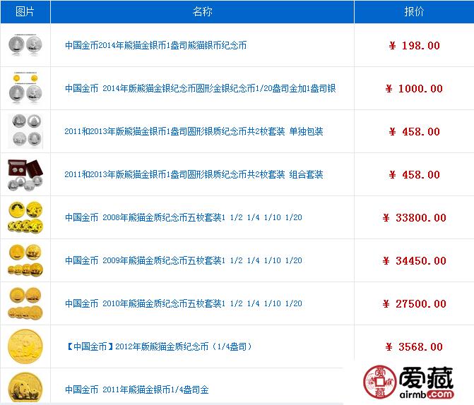 大熊猫金银纪念币最新价格行情
