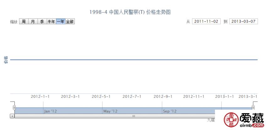 1998-4 中国人民警察(T)邮票