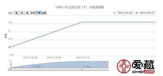1997-18 北京天坛(T)邮票价格走势