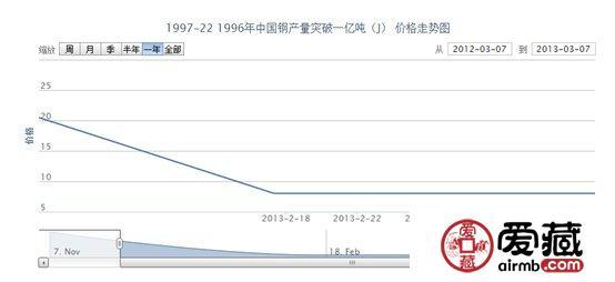 1997-22 1996年中国钢产量突破一亿吨(J)邮票价格走势