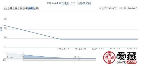 1997-24 中国电信(T)邮票价格走势