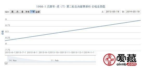1998-1 戊寅年·虎(T)第二轮生肖邮票单枚最新行情