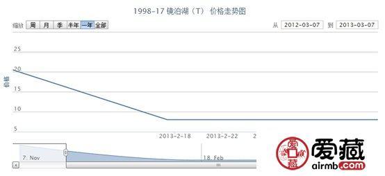 1998-17 镜泊湖(T)邮票最新行情