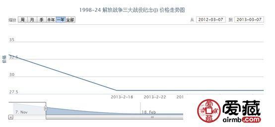 1998-24 解放战争三大战役纪念(J)邮票价格走势