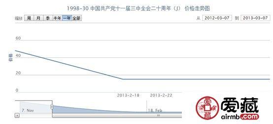 1998-30 中国共产党十一届三中全会二十周年(J)邮票最新行情