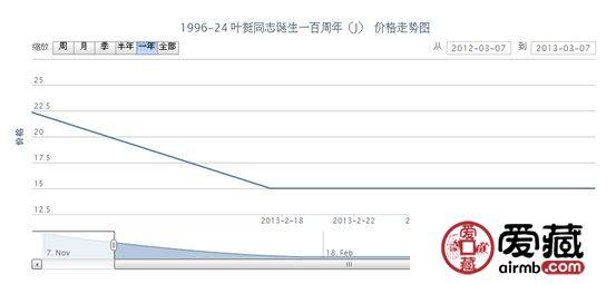 1996-24 叶挺同志诞生一百周年(J)邮票最新行情