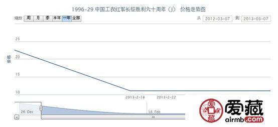 1996-29 中国工农红军长征胜利六十周年(J)邮票价格走势