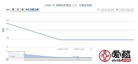 1996-31 香港经济建设(T)邮票价格走势