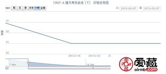1997-4 潘天寿作品选(T)邮票价格走势
