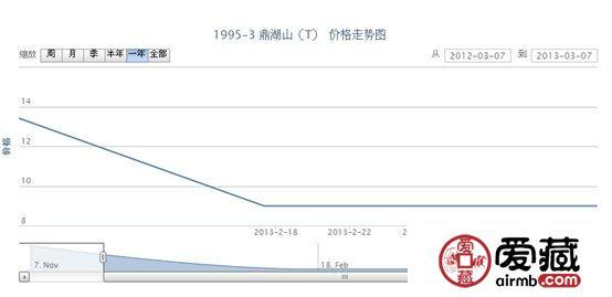 1995-3 鼎湖山(T)邮票价格走势