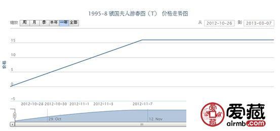 1995-8 虢国夫人游春图(T)邮票最新动态