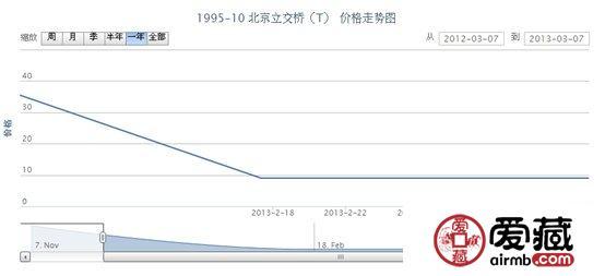 1995-10 北京立交桥(T)邮票最新动态