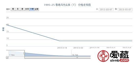 1995-25 香港风光名胜(T)邮票最新动态