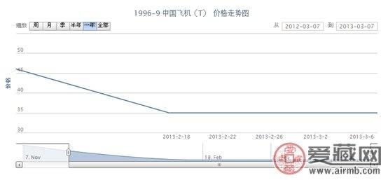 1996-9 中国飞机(T)邮票价格走势
