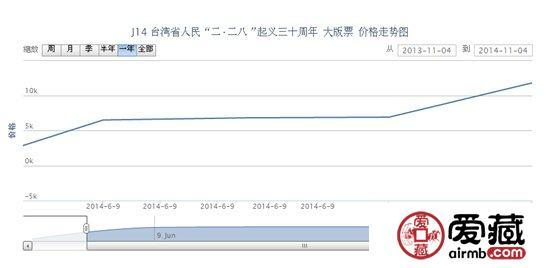 """J14 台湾省人民""""二·二八""""起义三十周年 大版票"""