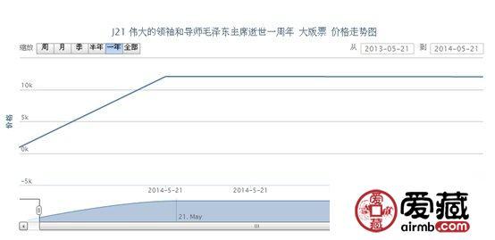 J21 伟大的领袖和导师毛泽东主席逝世一周年 大版票价格走势