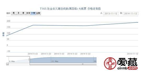 T165 社会主义建设成就(第四组) 大版票最新动态
