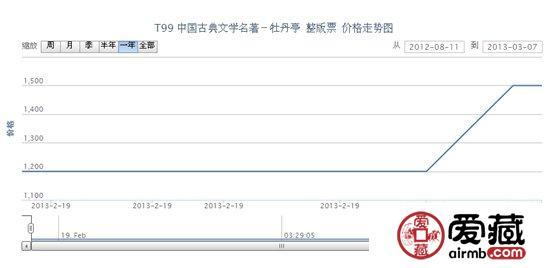 T99 中国古典文学名著-牡丹亭 整版票价格走势