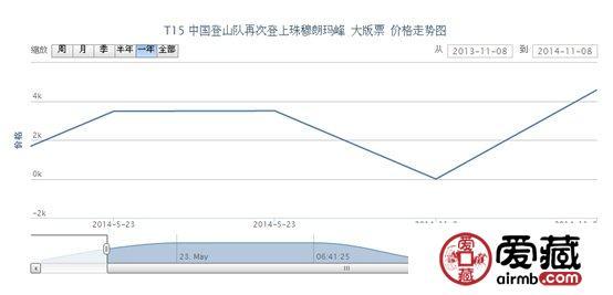 T15 中国登山队再次登上珠穆朗玛峰 大版票行情