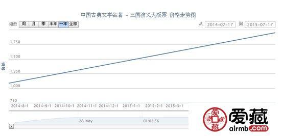 中国古典文学名著 - 三国演义大版票价格走势