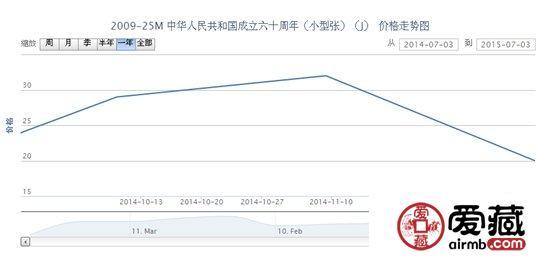 2009-25M 中华人民共和国成立六十周年(小型张)(J)最新动态