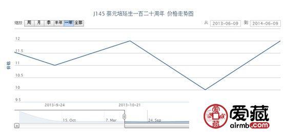 J145 蔡元培延生一百二十周年邮票最新动态