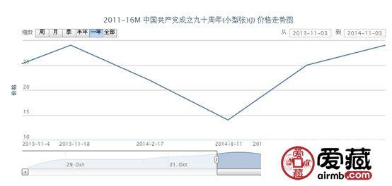 2011-16M 中国共产党成立九十周年(小型张)(J)邮票最新动态