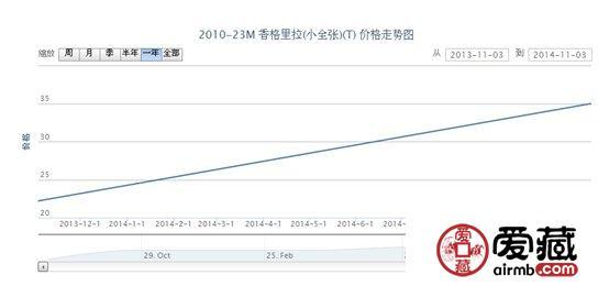 2010-23M 香格里拉(小全张)(T)邮票价格走势