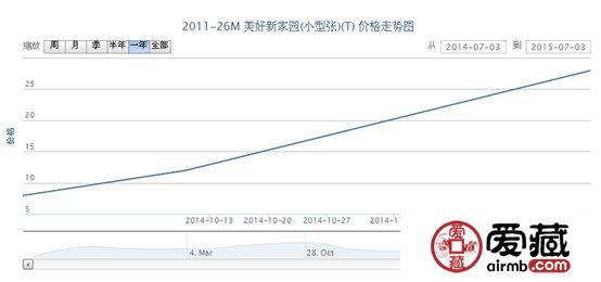 2011-26M 美好新家园(小型张)(T)邮票价格走势