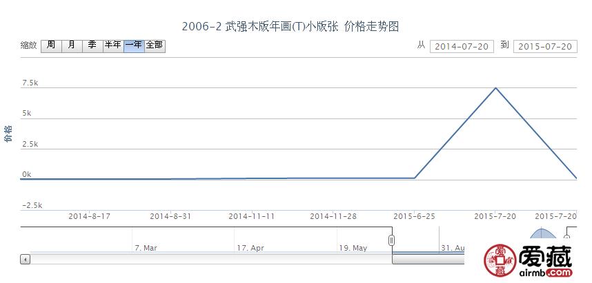 2006-2 武强木版年画(T)小版张邮票行情