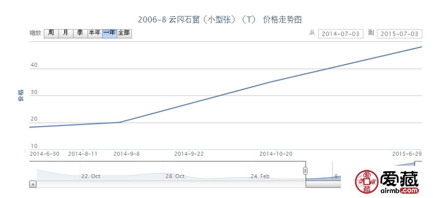2006-8 云冈石窟(小型张)(T)邮票价格行情