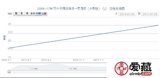 2004-17M 邓小平同志诞生一百周年(小型张)(J)邮票价格动态