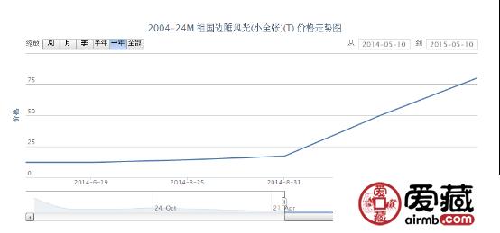 2004-24M 祖国边陲风光(小全张)(T)邮票价格行情