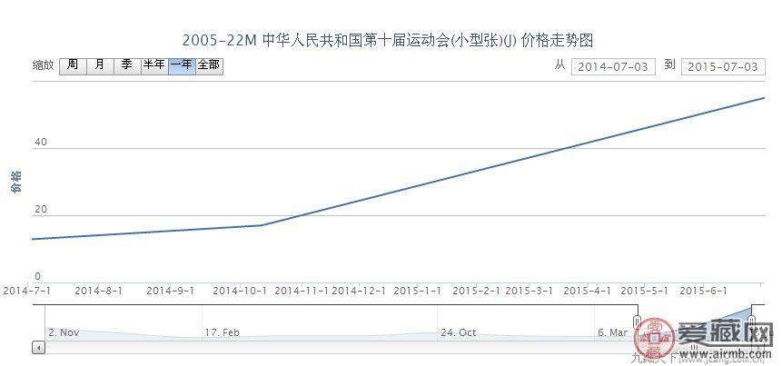 2005-22M 中华人民共和国第十届运动会(小型张)邮票激情电影