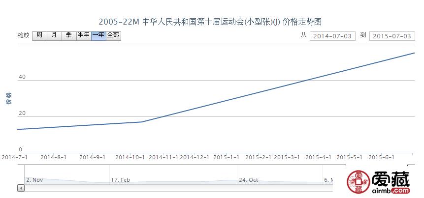 2005-22M 中华人民共和国第十届运动会(小型张)邮票激情小说