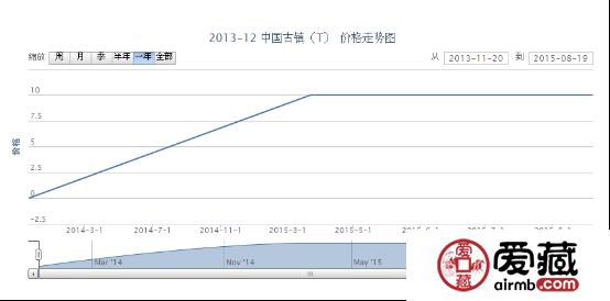 2013-12 中国古镇(T)邮票收藏行情