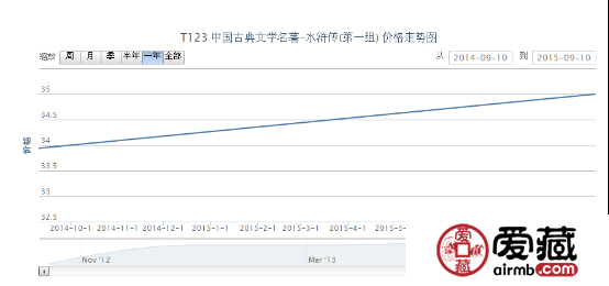 T123 中国古典文学名着-水浒传(第一组)邮票价格动态