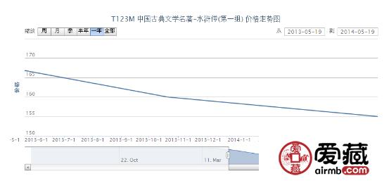 T123M 中国古典文学名着-水浒传(第一组)邮票价格走势
