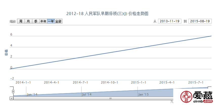 2012-18 人民军队早期将领(三)(J)邮票价格动态