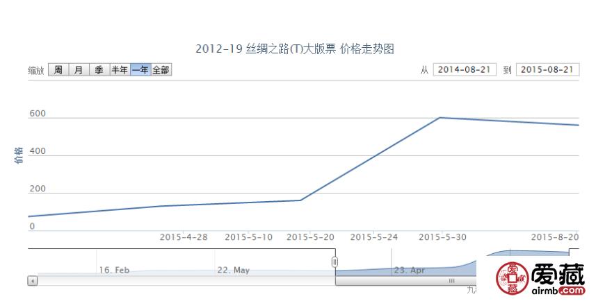 2012-19 丝绸之路(T)大版票邮票价格动态