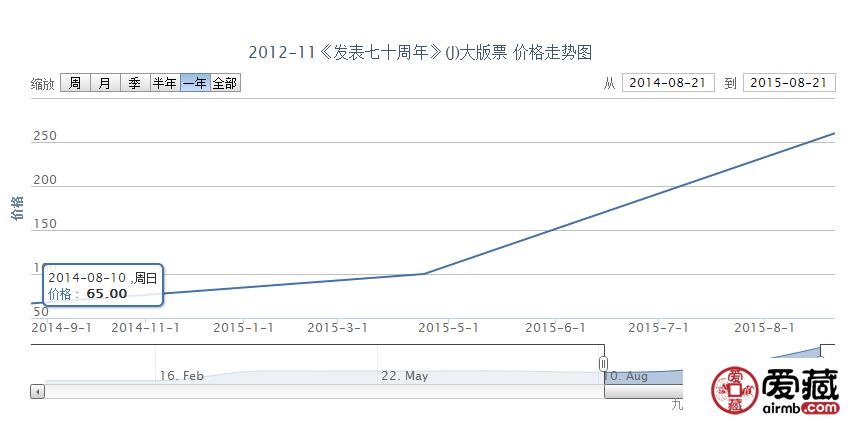 2012-11《<在延安文艺座谈会上的讲话>发表七十周年》(J)大版票