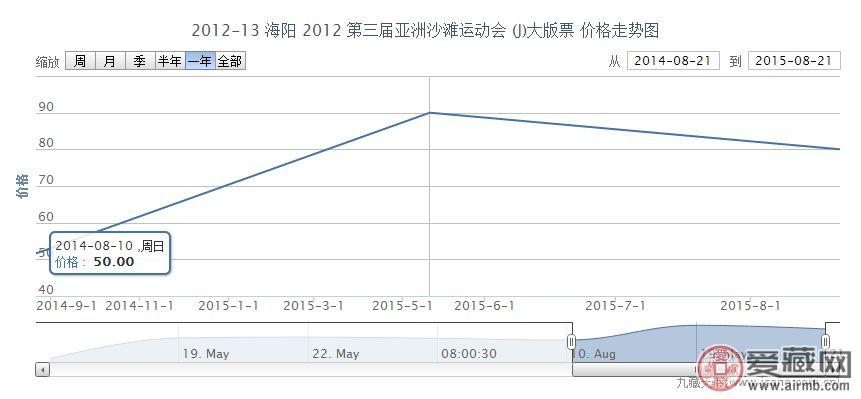 2012-13 海阳 2012 第三届亚洲沙滩运动会 (J)大版票价格走势