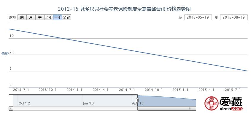 2012-15 城乡居民社会养老保险制度全覆盖邮票(J)价格动态