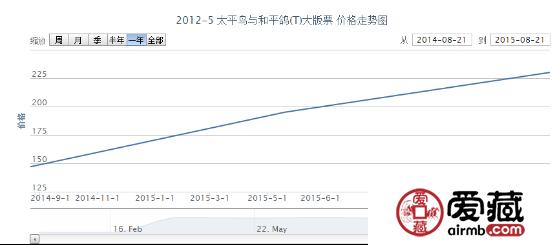 2012-5 太平鸟与和平鸽(T)大版票价格走势